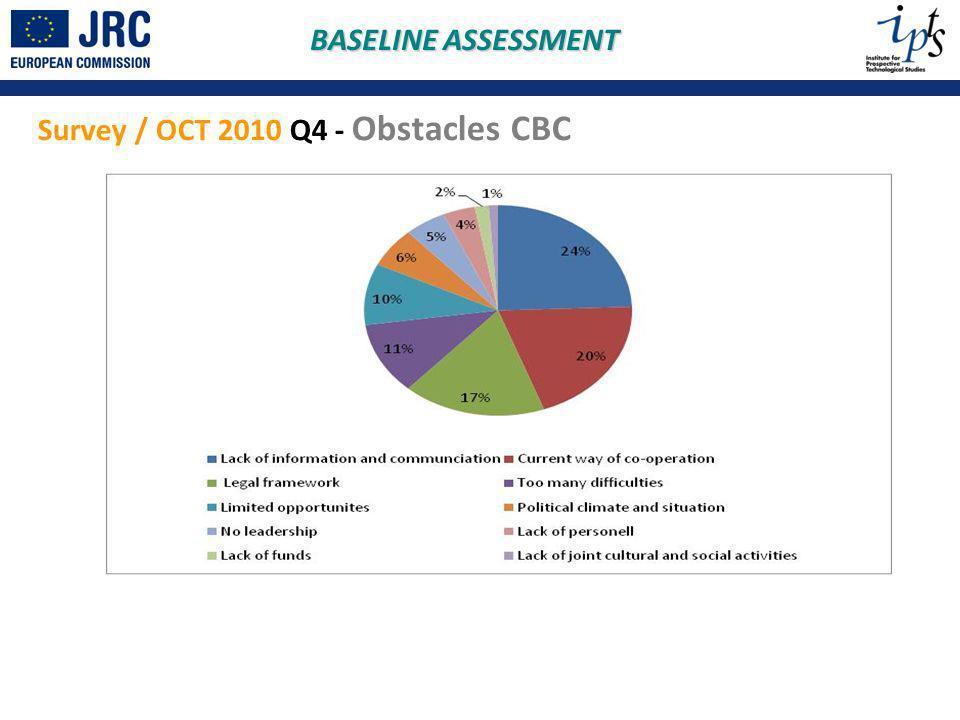 BASELINE ASSESSMENT Survey / OCT 2010 Q4 - Obstacles CBC