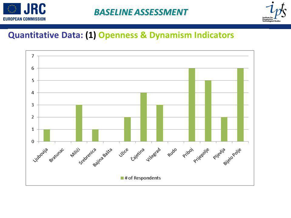 Quantitative Data: (1) Openness & Dynamism Indicators BASELINE ASSESSMENT