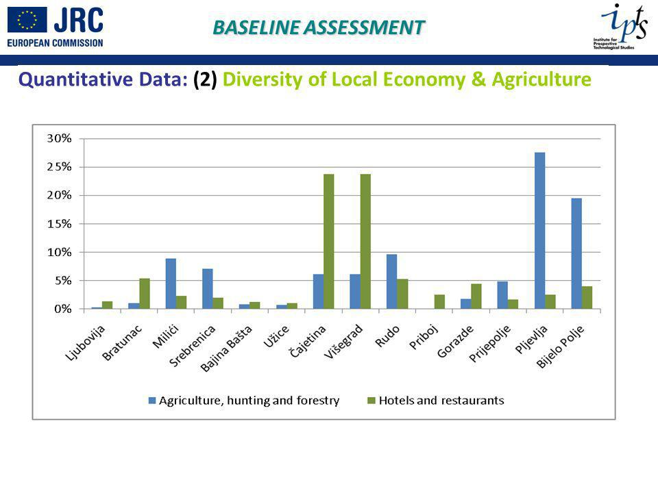 Quantitative Data: (2) Diversity of Local Economy & Agriculture BASELINE ASSESSMENT