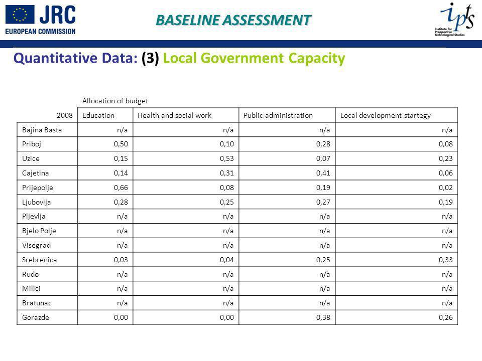Quantitative Data: (3) Local Government Capacity BASELINE ASSESSMENT Allocation of budget 2008EducationHealth and social workPublic administrationLocal development startegy Bajina Bastan/a Priboj0,500,100,280,08 Uzice0,150,530,070,23 Cajetina0,140,310,410,06 Prijepolje0,660,080,190,02 Ljubovija0,280,250,270,19 Pljevljan/a Bjelo Poljen/a Visegradn/a Srebrenica0,030,040,250,33 Rudon/a Milicin/a Bratunacn/a Gorazde0,00 0,380,26