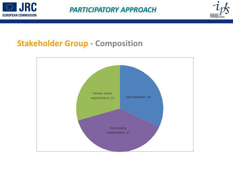 Stakeholder Group - Composition PARTICIPATORY APPROACH