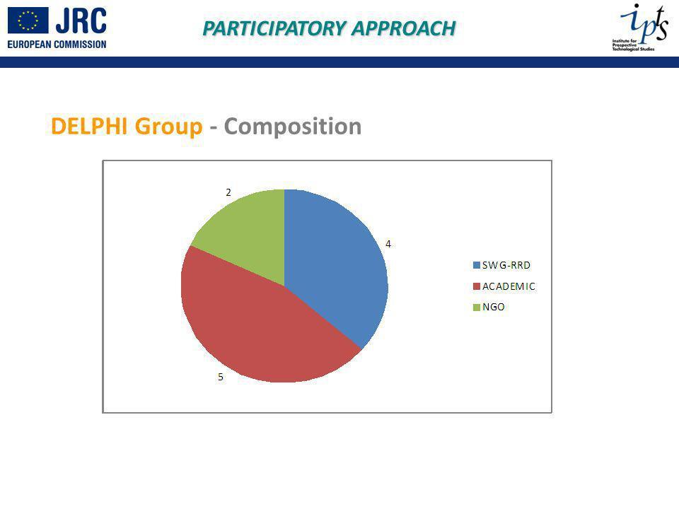 DELPHI Group - Composition PARTICIPATORY APPROACH