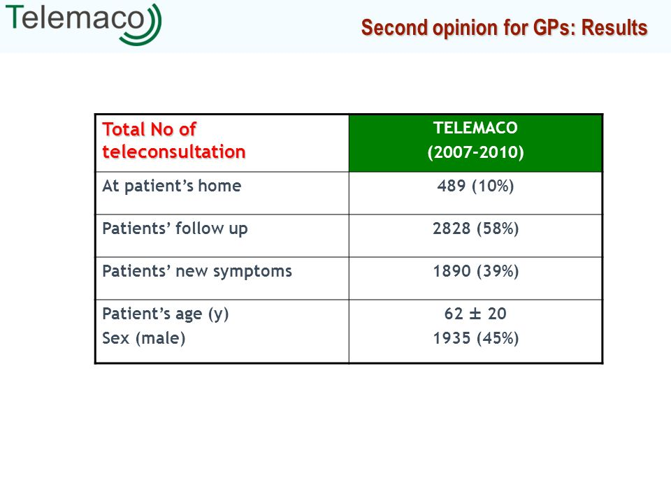 Second opinion for GPs: Results Total No of teleconsultation TELEMACO (2007-2010) At patients home489 (10%) Patients follow up2828 (58%) Patients new symptoms1890 (39%) Patients age (y) Sex (male) 62 ± 20 1935 (45%)