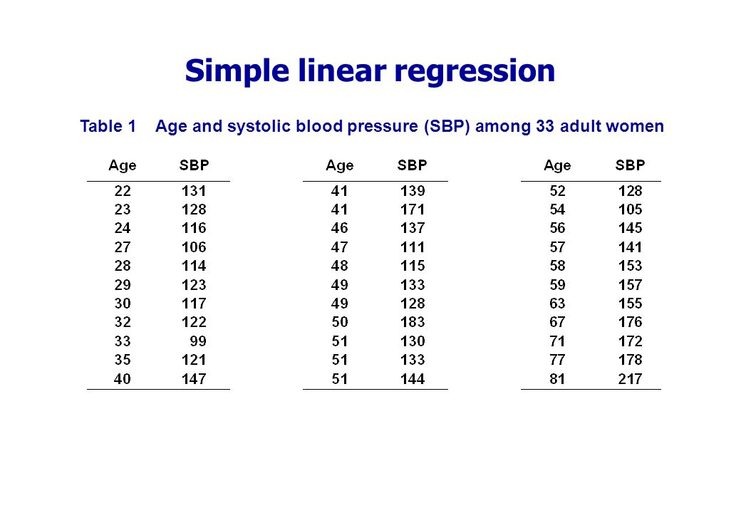 Simple linear regression Table 1 Age and systolic blood pressure (SBP) among 33 adult women