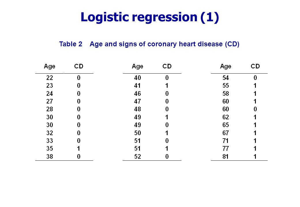 Logistic regression (1) Table 2 Age and signs of coronary heart disease (CD)