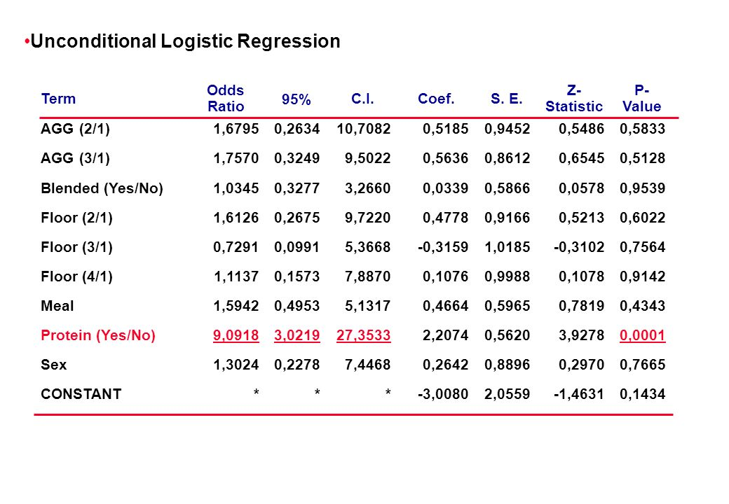 Unconditional Logistic Regression Term Odds Ratio 95% C.I.Coef.S.