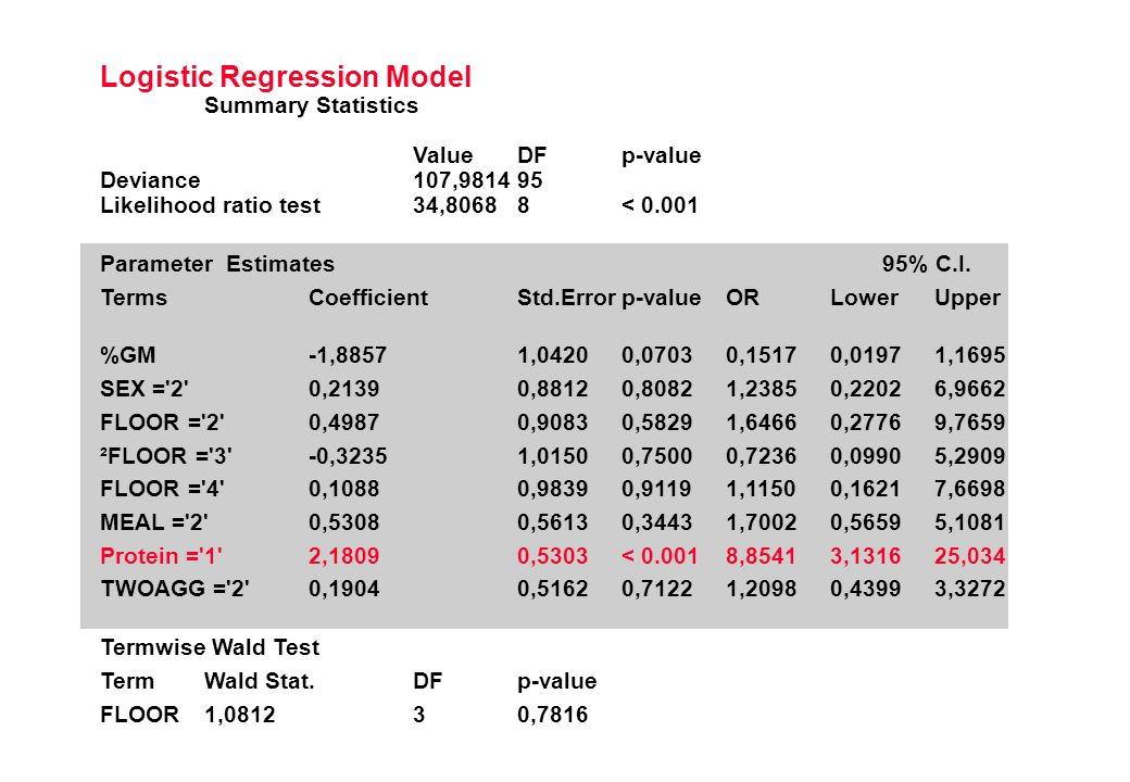 Logistic Regression Model Summary Statistics ValueDFp-value Deviance107,981495 Likelihood ratio test34,80688< 0.001 Parameter Estimates 95% C.I.