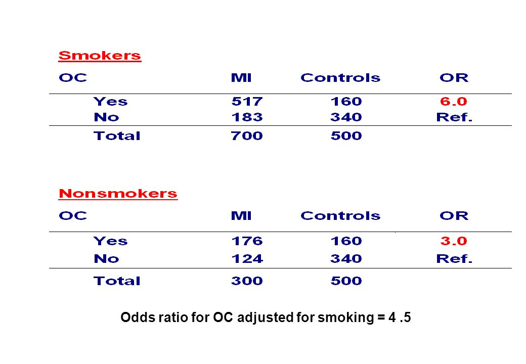 Odds ratio for OC adjusted for smoking = 4.5