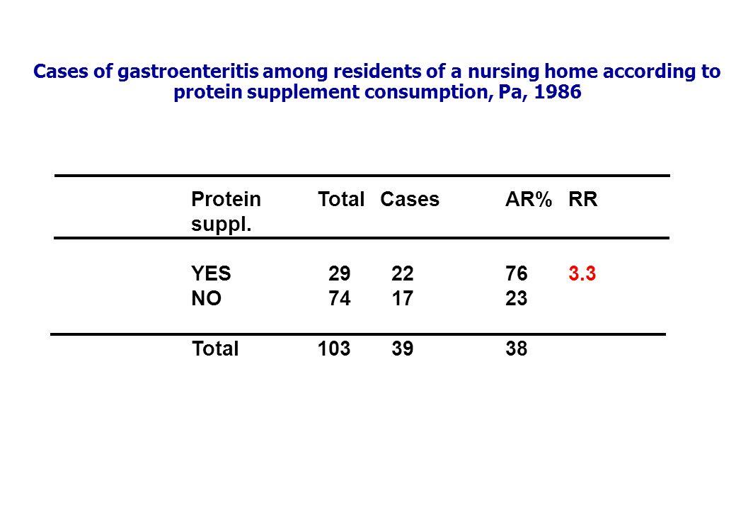 ProteinTotalCasesAR%RR suppl.