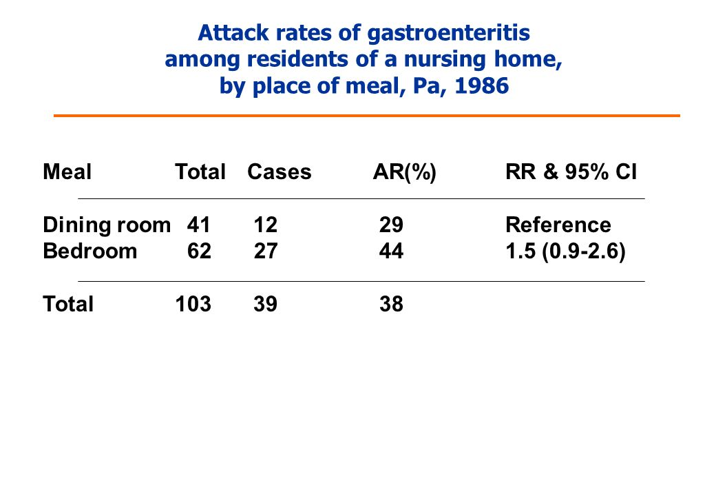 Attack rates of gastroenteritis among residents of a nursing home, by place of meal, Pa, 1986 MealTotal CasesAR(%)RR & 95% CI Dining room 41 12 29Reference Bedroom 62 27 441.5 (0.9-2.6) Total103 39 38