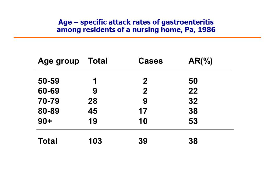Age – specific attack rates of gastroenteritis among residents of a nursing home, Pa, 1986 Age groupTotalCasesAR(%) 50-59 1 250 60-69 9 222 70-7928 932 80-89451738 90+191053 Total1033938