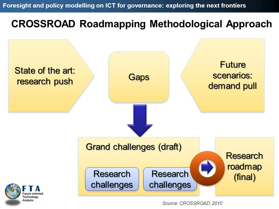 Foresight and policy modelling on ICT for governance: exploring the next frontiers CROSSROAD Roadmapping Methodological Approach State of the art: research push Future scenarios: demand pull GapsGaps Grandchallenges (draft) Grand challenges (draft) Research challenges Research roadmap (final) Source: CROSSROAD, 2010