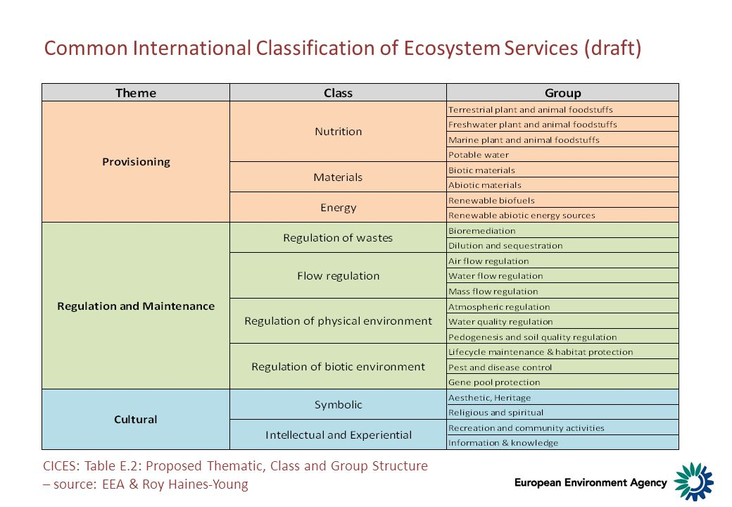 Common International Classification of Ecosystem Services (draft) CICES: Table E.2: Proposed Thematic, Class and Group Structure – source: EEA & Roy H