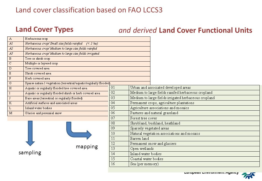 Land cover classification based on FAO LCCS3 Land Cover Types sampling mapping and derived Land Cover Functional Units