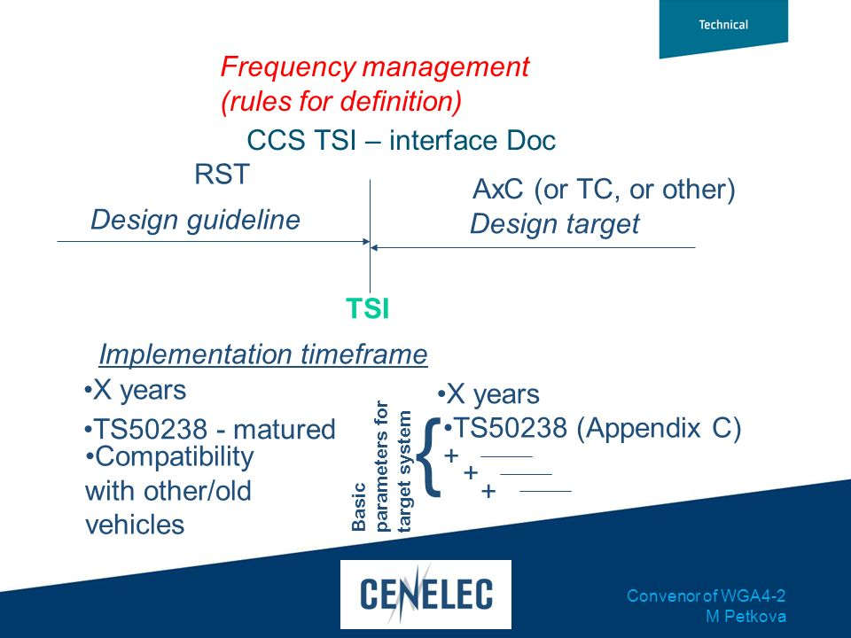 Convenor of WGA4-2 M Petkova AxC (or TC, or other) Frequency management (rules for definition) RST Design guideline Implementation timeframe TSI CCS T