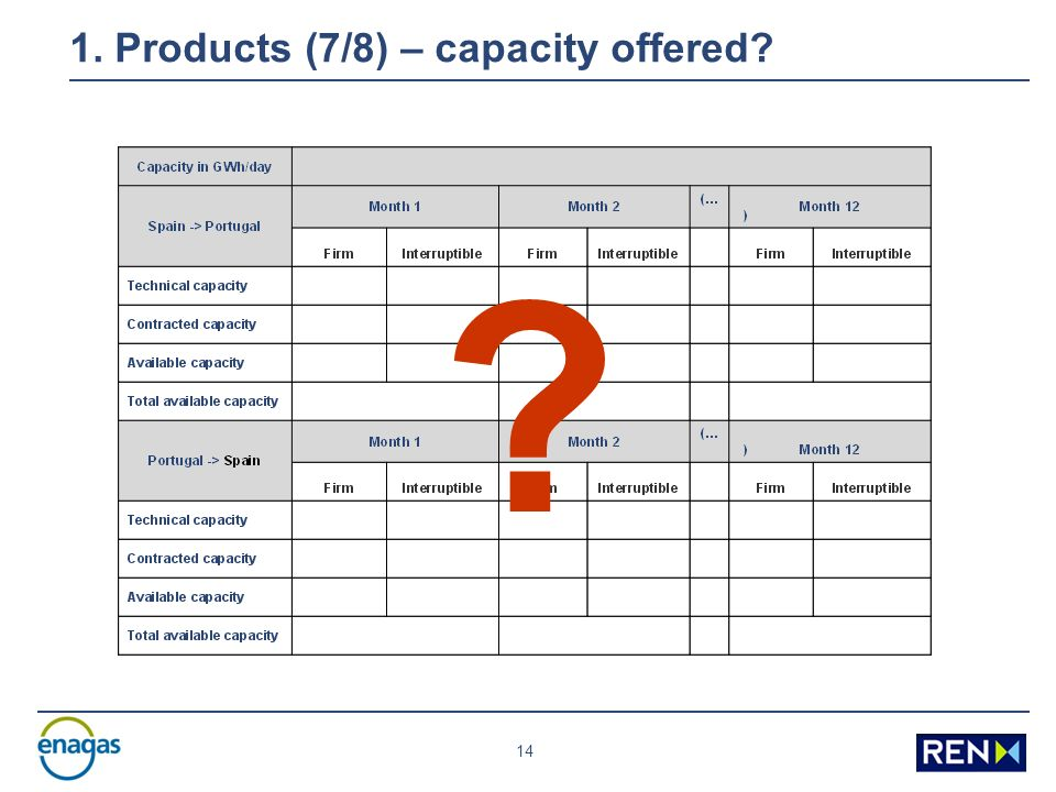 14 1. Products (7/8) – capacity offered
