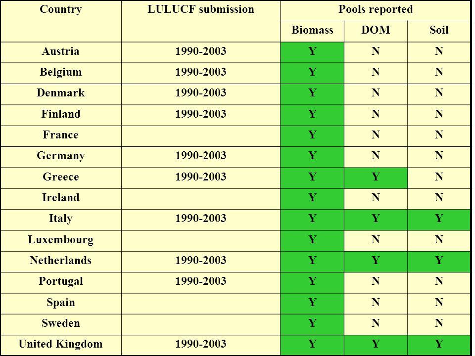 Ispra, 2 2 – 2 3 September 2005 - 10 CountryLULUCF submissionPools reported BiomassDOMSoil Austria1990-2003YNN Belgium1990-2003YNN Denmark1990-2003YNN Finland1990-2003YNN France YNN Germany1990-2003YNN Greece1990-2003YYN Ireland YNN Italy1990-2003YYY Luxembourg YNN Netherlands1990-2003YYY Portugal1990-2003YNN Spain YNN Sweden YNN United Kingdom1990-2003YYY