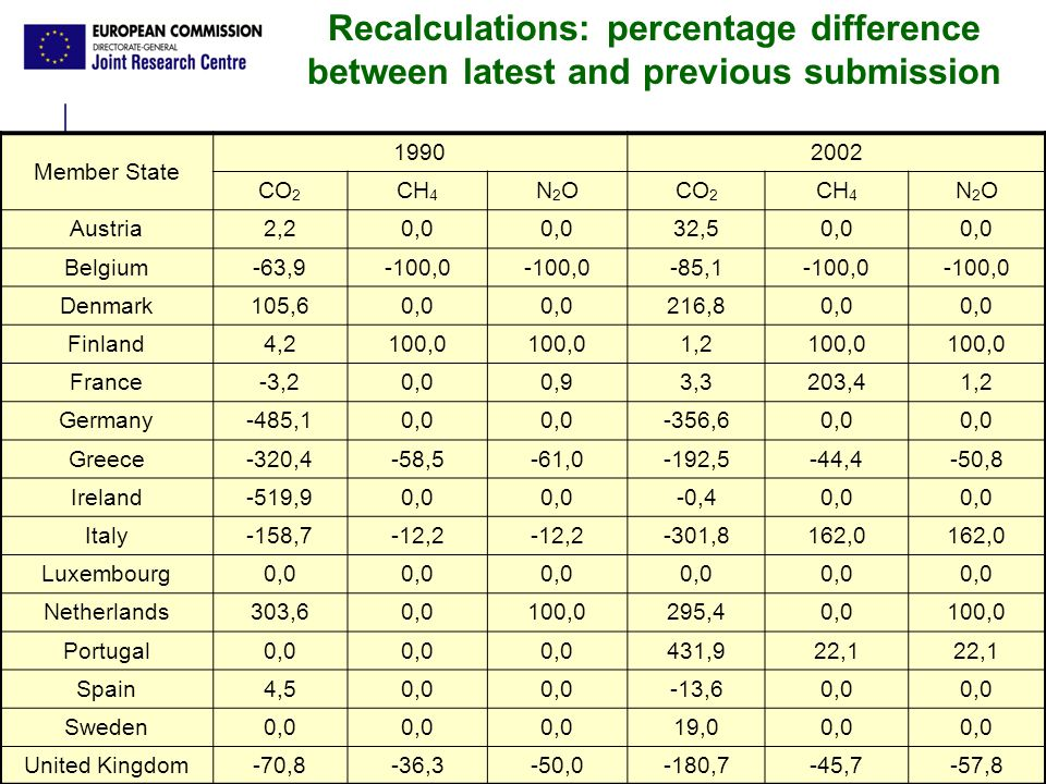 Ispra, 2 2 – 2 3 September 2005 - 13 Recalculations: percentage difference between latest and previous submission Member State 19902002 CO 2 CH 4 N2ON2OCO 2 CH 4 N2ON2O Austria2,20,0 32,50,0 Belgium-63,9-100,0 -85,1-100,0 Denmark105,60,0 216,80,0 Finland4,2100,0 1,2100,0 France-3,20,00,93,3203,41,2 Germany-485,10,0 -356,60,0 Greece-320,4-58,5-61,0-192,5-44,4-50,8 Ireland-519,90,0 -0,40,0 Italy-158,7-12,2 -301,8162,0 Luxembourg0,0 Netherlands303,60,0100,0295,40,0100,0 Portugal0,0 431,922,1 Spain4,50,0 -13,60,0 Sweden0,0 19,00,0 United Kingdom-70,8-36,3-50,0-180,7-45,7-57,8