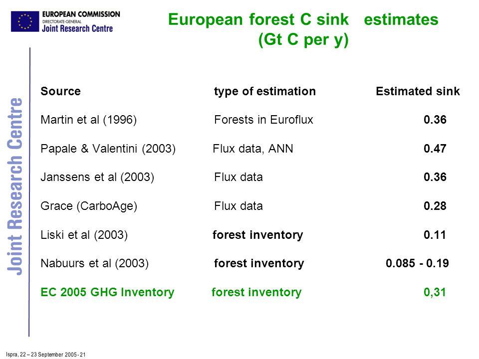 Ispra, 2 2 – 2 3 September 2005 - 21 European forest C sink estimates (Gt C per y) Source type of estimationEstimated sink Martin et al (1996) Forests in Euroflux0.36 Papale & Valentini (2003) Flux data, ANN0.47 Janssens et al (2003) Flux data0.36 Grace (CarboAge) Flux data0.28 Liski et al (2003) forest inventory 0.11 Nabuurs et al (2003) forest inventory 0.085 - 0.19 EC 2005 GHG Inventory forest inventory0,31