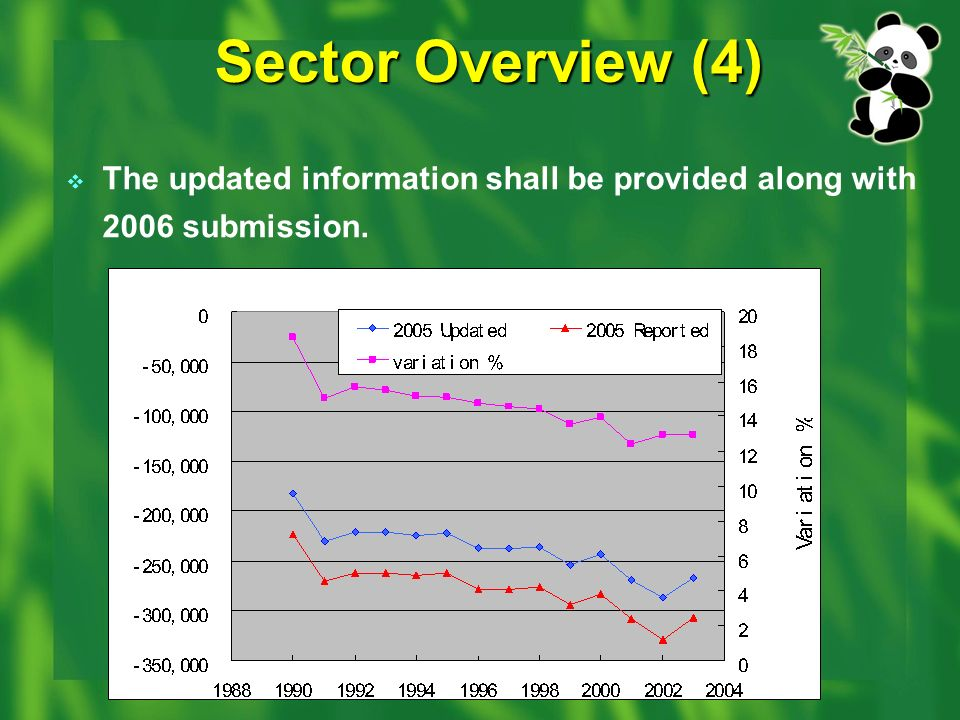 Sector Overview (4) The updated information shall be provided along with 2006 submission.