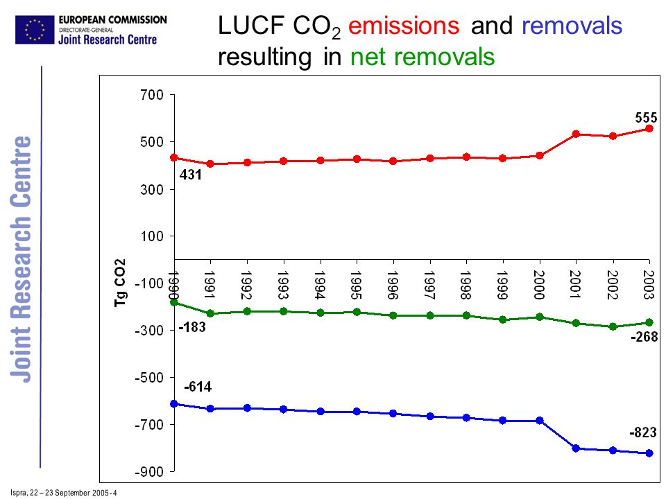 Ispra, 2 2 – 2 3 September 2005 - 4 LUCF CO 2 emissions and removals resulting in net removals