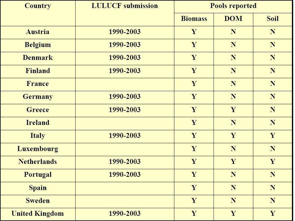 Ispra, 2 2 – 2 3 September 2005 - 9 CountryLULUCF submissionPools reported BiomassDOMSoil Austria1990-2003YNN Belgium1990-2003YNN Denmark1990-2003YNN Finland1990-2003YNN France YNN Germany1990-2003YNN Greece1990-2003YYN Ireland YNN Italy1990-2003YYY Luxembourg YNN Netherlands1990-2003YYY Portugal1990-2003YNN Spain YNN Sweden YNN United Kingdom1990-2003YYY