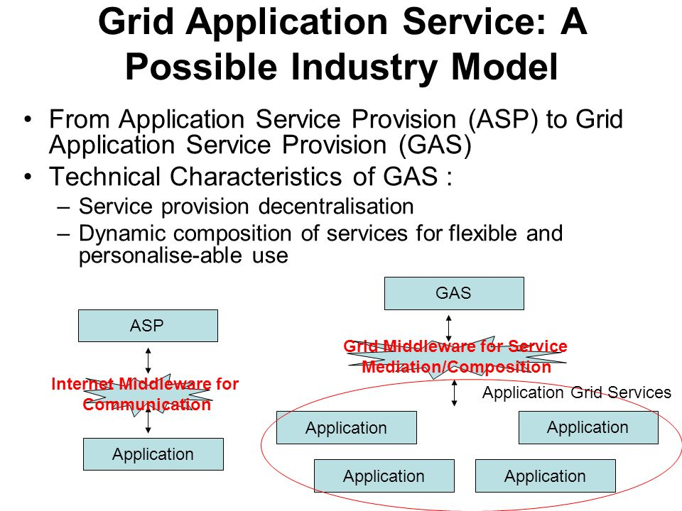 Grid Application Service: A Possible Industry Model From Application Service Provision (ASP) to Grid Application Service Provision (GAS) Technical Characteristics of GAS : –Service provision decentralisation –Dynamic composition of services for flexible and personalise-able use Application ASP Internet Middleware for Communication Application GAS Grid Middleware for Service Mediation/Composition Application Application Grid Services