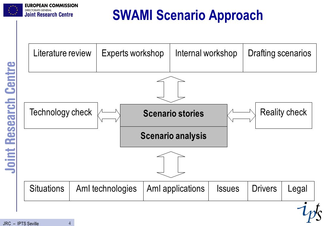 4 JRC – IPTS Seville SWAMI Scenario Approach Literature reviewExperts workshopInternal workshopDrafting scenarios Scenario stories Scenario analysis SituationsAmI technologiesAmI applicationsDriversIssuesLegal Technology checkReality check