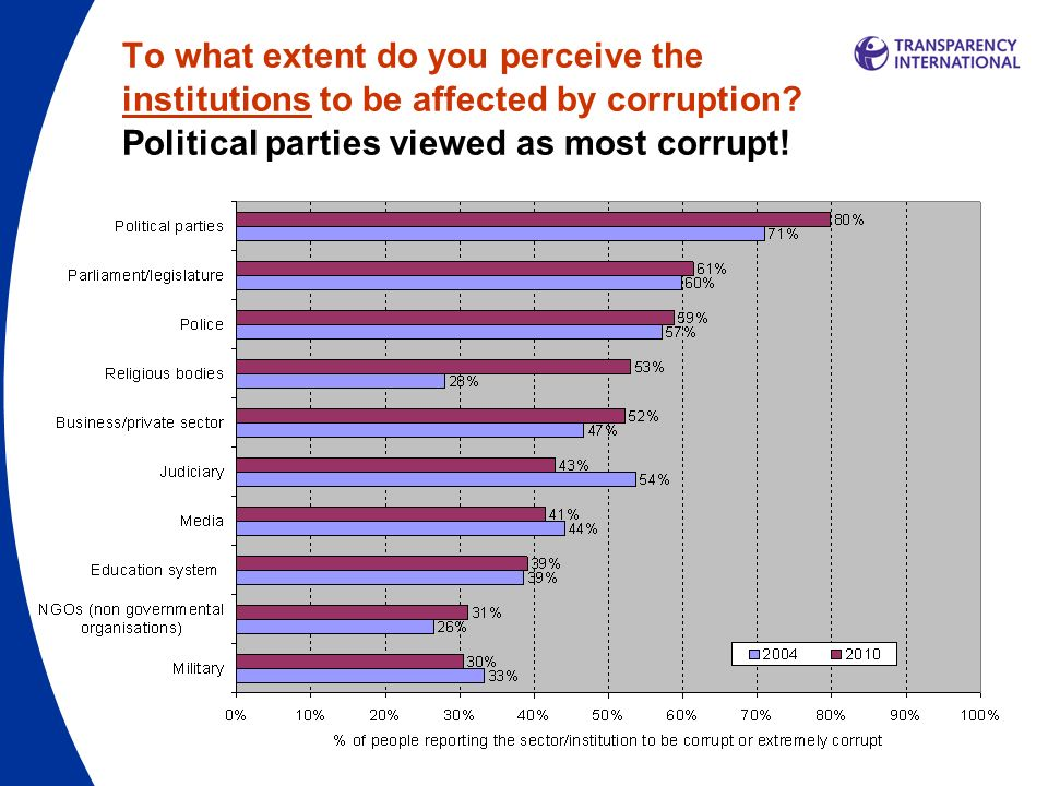 To what extent do you perceive the institutions to be affected by corruption.