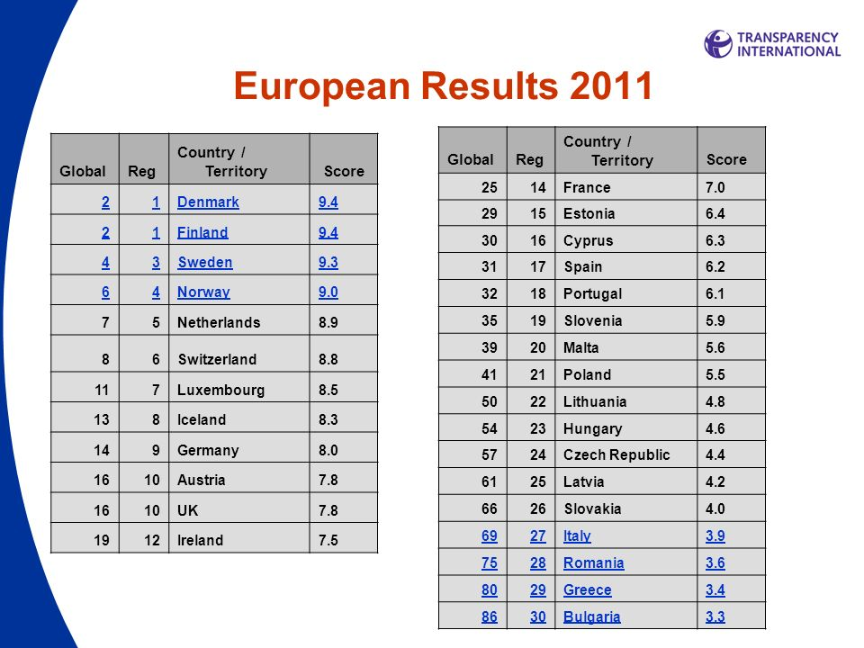 European Results 2011 GlobalReg Country / TerritoryScore 21Denmark9.4 21Finland9.4 43Sweden9.3 64Norway9.0 75Netherlands8.9 86Switzerland8.8 117Luxembourg8.5 138Iceland8.3 149Germany8.0 1610Austria7.8 1610UK7.8 1912Ireland7.5 GlobalReg Country / TerritoryScore 2514France7.0 2915Estonia6.4 3016Cyprus6.3 3117Spain6.2 3218Portugal6.1 3519Slovenia5.9 3920Malta5.6 4121Poland5.5 5022Lithuania4.8 5423Hungary4.6 5724Czech Republic4.4 6125Latvia4.2 6626Slovakia4.0 6927Italy3.9 7528Romania3.6 8029Greece3.4 8630Bulgaria3.3