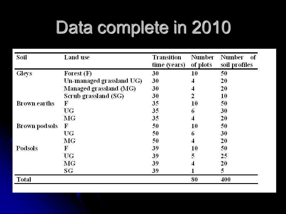 Data complete in 2010