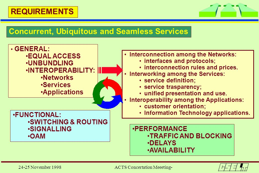 24-25 November 1998 ACTS Concertation Meeeting- REQUIREMENTS GENERAL: EQUAL ACCESS UNBUNDLING INTEROPERABILITY: Networks Services Applications FUNCTIO