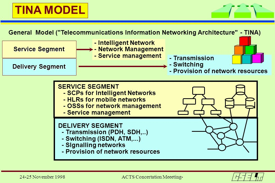 24-25 November 1998 ACTS Concertation Meeeting- Service Segment Delivery Segment TINA MODEL SERVICE SEGMENT - SCPs for Intelligent Networks - HLRs for