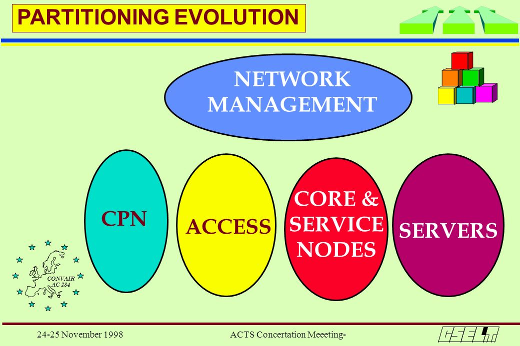 24-25 November 1998 ACTS Concertation Meeeting- CPN ACCESS CORE & SERVICE NODES SERVERS NETWORK MANAGEMENT PARTITIONING EVOLUTION CONVAIR AC 234