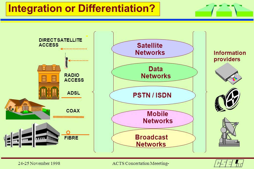 24-25 November 1998 ACTS Concertation Meeeting- COAX ADSL FIBRE PSTN / ISDN Data Networks Satellite Networks Broadcast Networks Mobile Networks RADIO
