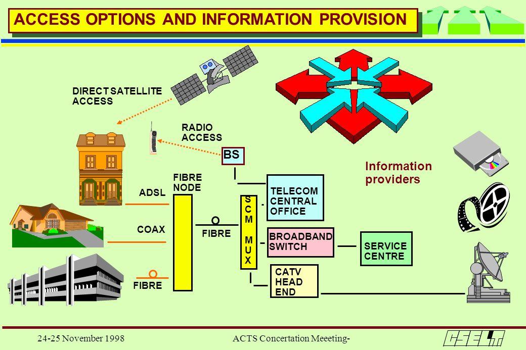 24-25 November 1998 ACTS Concertation Meeeting- TELECOM CENTRAL OFFICE BROADBAND SWITCH CATV HEAD END FIBRE SCMMUXSCMMUX NODE COAX ADSL RADIO ACCESS B