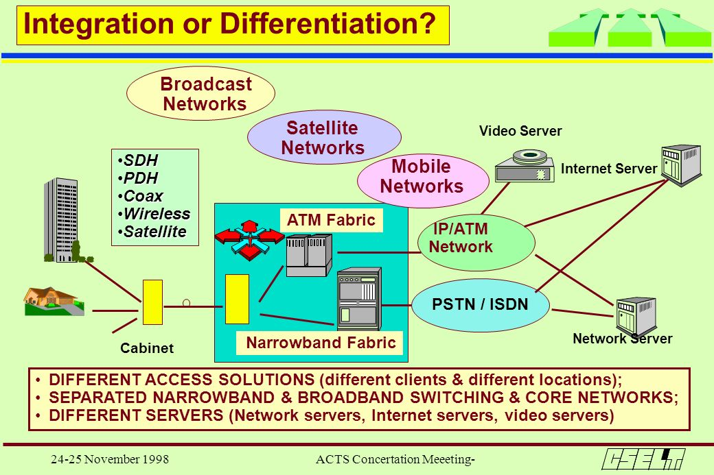 24-25 November 1998 ACTS Concertation Meeeting- ATM Fabric PSTN / ISDN IP/ATM Network Narrowband Fabric Cabinet SDHSDH PDHPDH CoaxCoax WirelessWireles