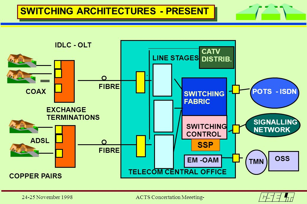 24-25 November 1998 ACTS Concertation Meeeting- SWITCHING CONTROL OSS SWITCHING ARCHITECTURES - PRESENT COPPER PAIRS TELECOM CENTRAL OFFICE SWITCHING
