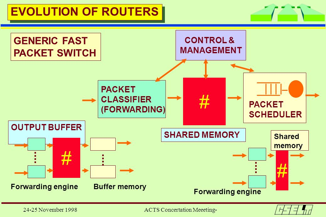 24-25 November 1998 ACTS Concertation Meeeting- CONTROL & MANAGEMENT PACKET SCHEDULER # PACKET CLASSIFIER (FORWARDING) EVOLUTION OF ROUTERS GENERIC FA
