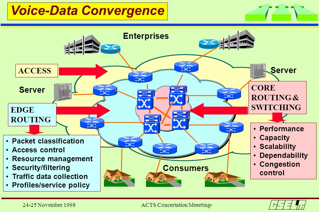 24-25 November 1998 ACTS Concertation Meeeting- Enterprises Consumers ACCESS CORE ROUTING & SWITCHING EDGE ROUTING Server Performance Capacity Scalabi