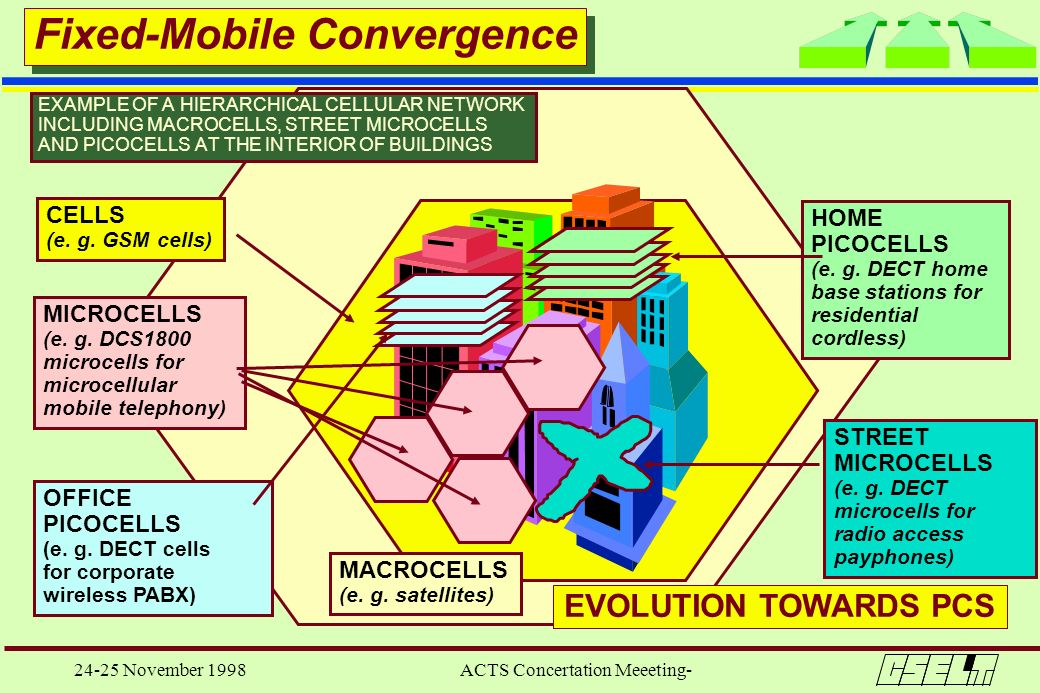 24-25 November 1998 ACTS Concertation Meeeting- EXAMPLE OF A HIERARCHICAL CELLULAR NETWORK INCLUDING MACROCELLS, STREET MICROCELLS AND PICOCELLS AT TH