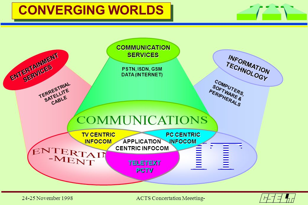 24-25 November 1998 ACTS Concertation Meeeting- CONVERGING WORLDS COMMUNICATIONSERVICES INFORMATIONTECHNOLOGY PC CENTRIC INFOCOM TV CENTRIC INFOCOM AP