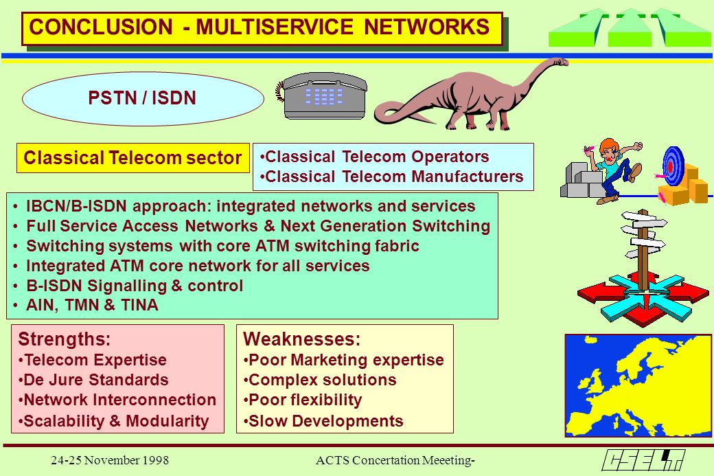 24-25 November 1998 ACTS Concertation Meeeting- IBCN/B-ISDN approach: integrated networks and services Full Service Access Networks & Next Generation
