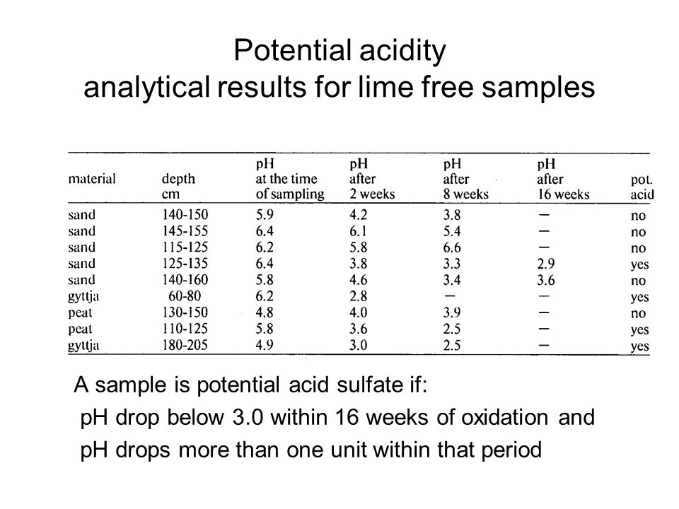 Potential acidity analytical results for lime free samples A sample is potential acid sulfate if: pH drop below 3.0 within 16 weeks of oxidation and pH drops more than one unit within that period