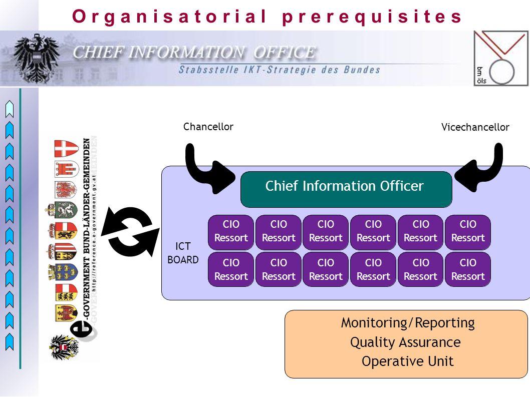 O r g a n i s a t o r i a l p r e r e q u i s i t e s Chief Information Officer CIO Ressort CIO Ressort CIO Ressort CIO Ressort CIO Ressort CIO Ressor