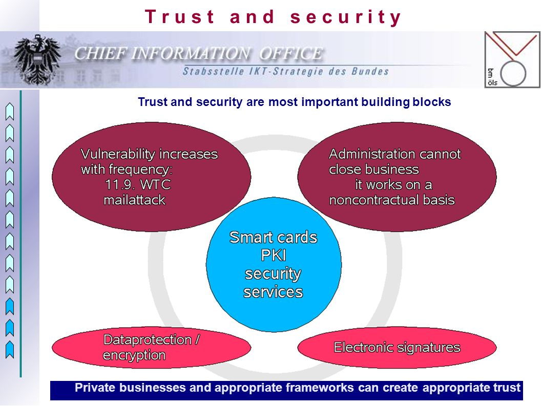 T r u s t a n d s e c u r i t y Trust and security are most important building blocks Private businesses and appropriate frameworks can create appropriate trust
