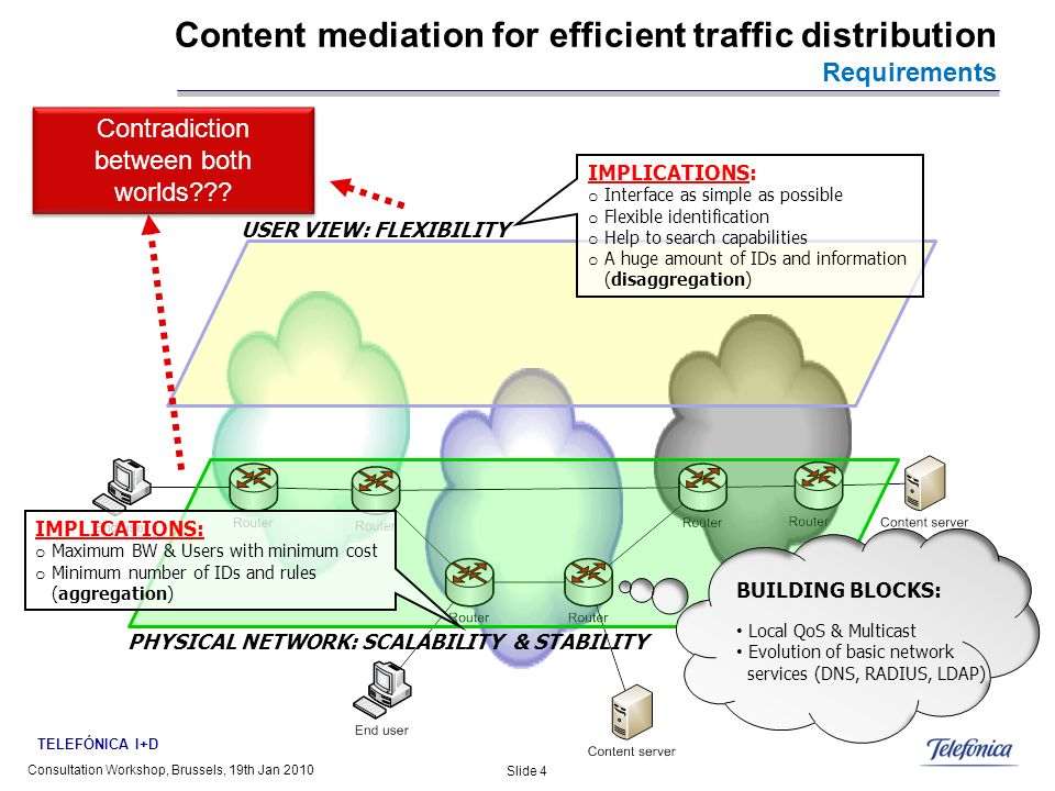 TELEFÓNICA I+D Content mediation for efficient traffic distribution Requirements Slide 4 Consultation Workshop, Brussels, 19th Jan 2010 USER VIEW: FLE