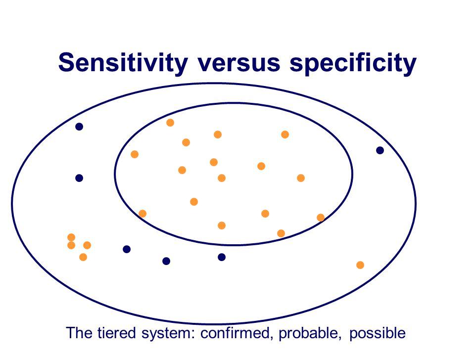 Sensitivity versus specificity The tiered system: confirmed, probable, possible