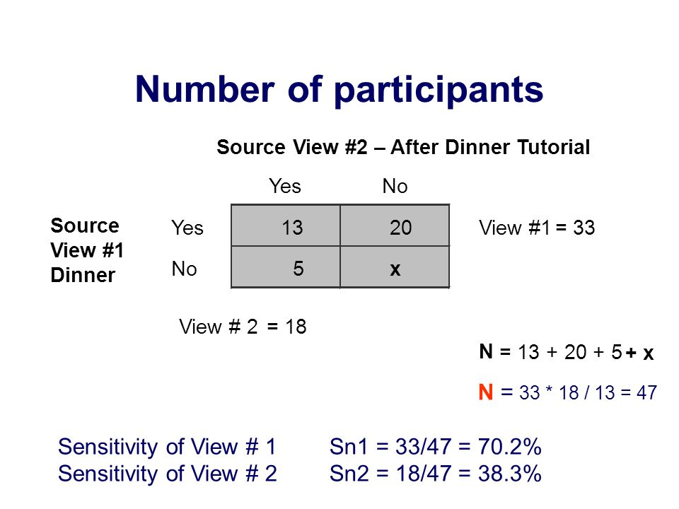 Number of participants N = 33 * 18 / 13 = 47 Sensitivity of View # 1Sn1 = 33/47 = 70.2% Sensitivity of View # 2Sn2 = 18/47 = 38.3% YesNo Yes1320View #1 = 33 No 5 x View # 2 = 18 N = 13 + 20 + 5 + x Source View #2 – After Dinner Tutorial Source View #1 Dinner