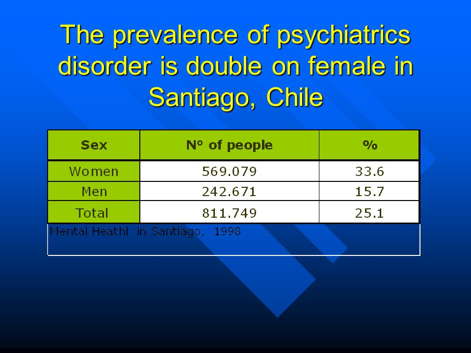The prevalence of psychiatrics disorder is double on female in Santiago, Chile